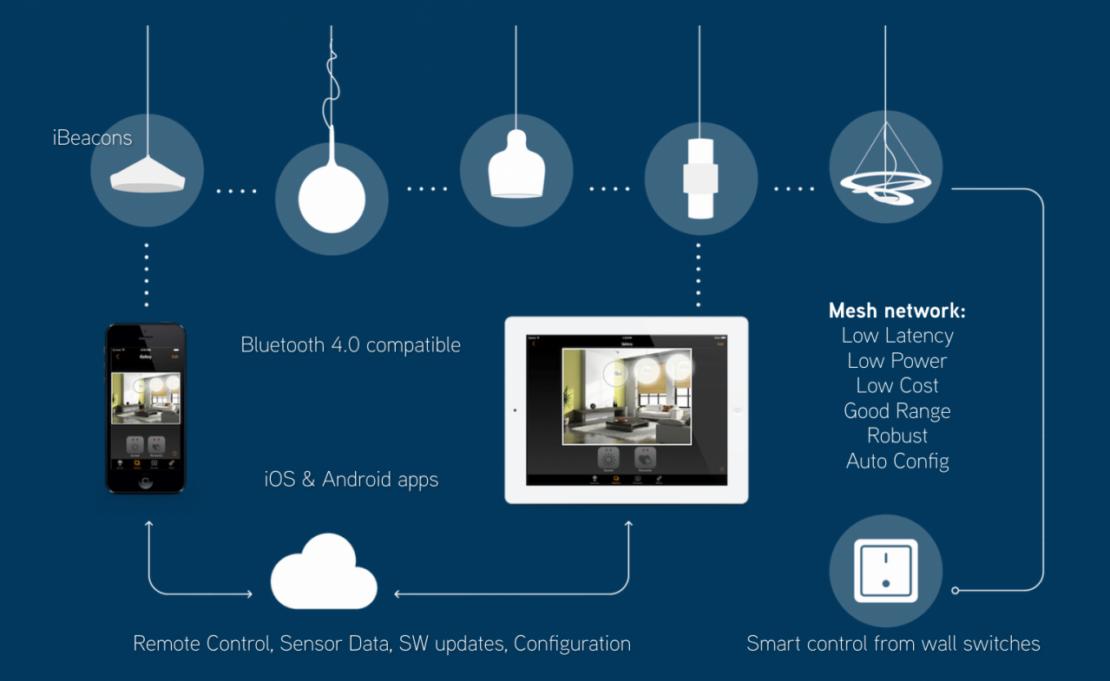 Casambi: So dimmt man LED-Leuchten mit dem Smartphone