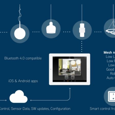 Casambi Bopp-Lichtsteuerungsmodul